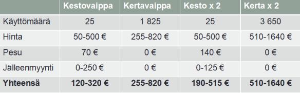 kestovaipan hinta